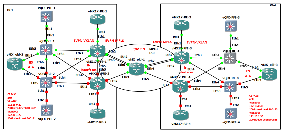 EVPN lab – EVPN-VXLAN to EVPN-MPLS stitching – JNCIE tech